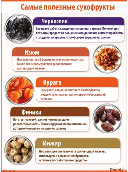 Чем полезны сухофрукты для женщин