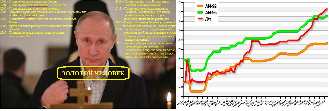 Цены на бензин по годам.png