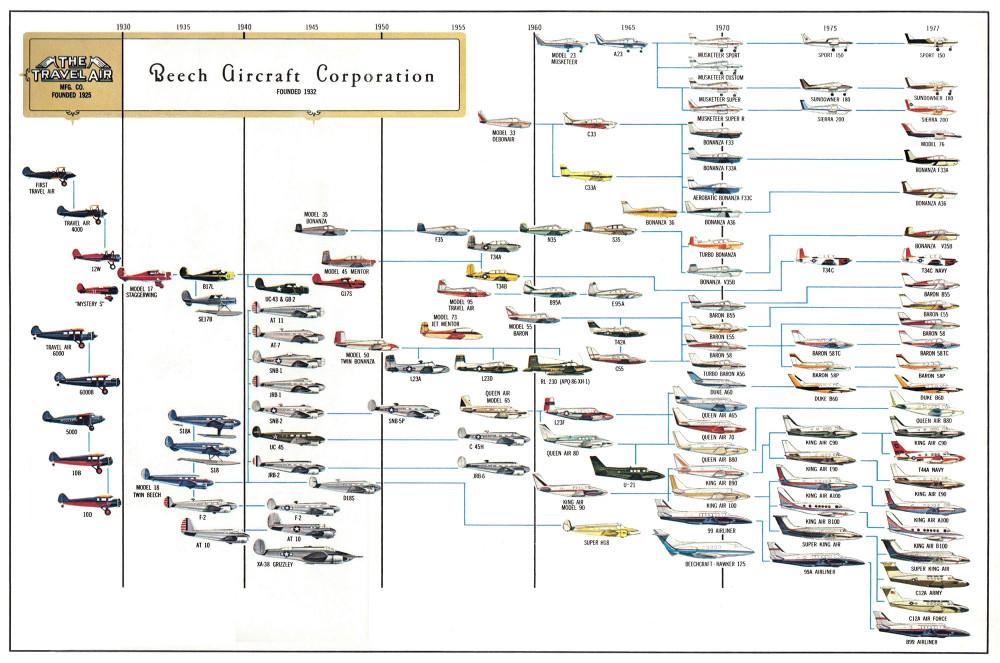Beechcraft genealogy
