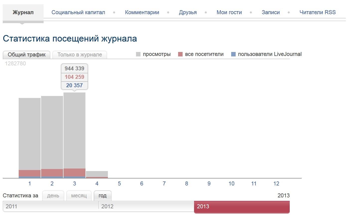 Моя статистика ЖЖ за первых 3 месяца 2013 год
