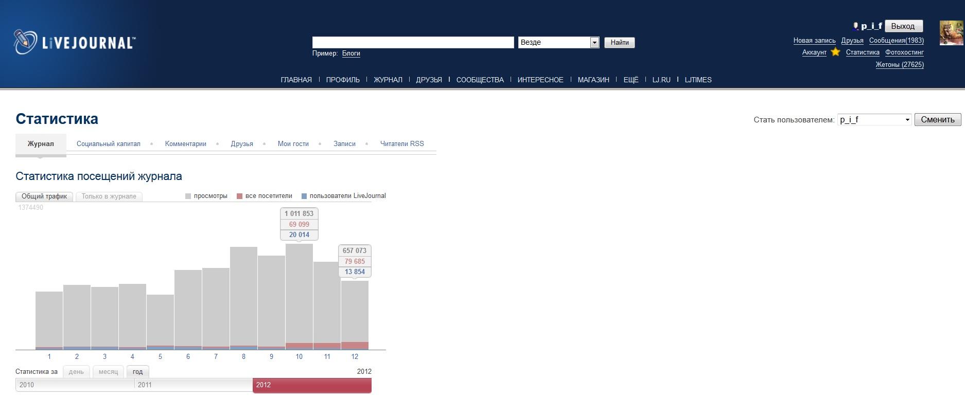 Моя статистика ЖЖ за 2012 год