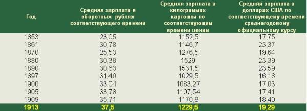 Средние зарплаты