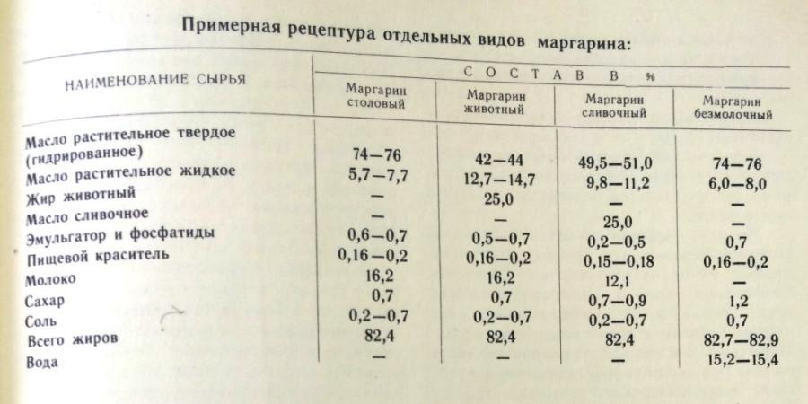 Как советский маргарин сделал бесплодной Россию