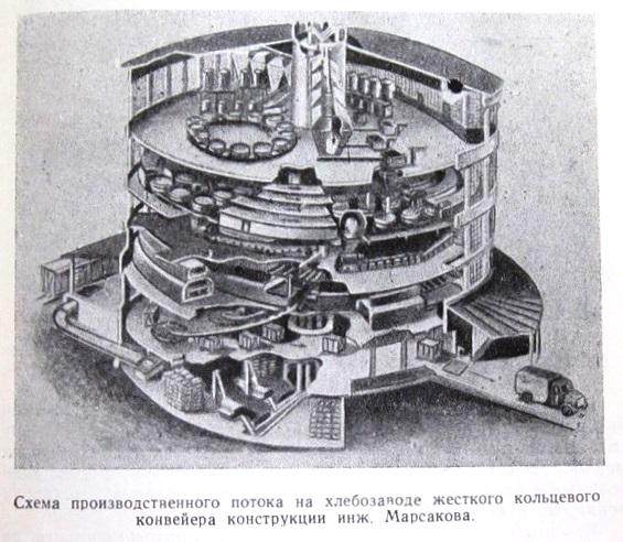 Хлебозавод конвейер транспортер схема приводного ремня