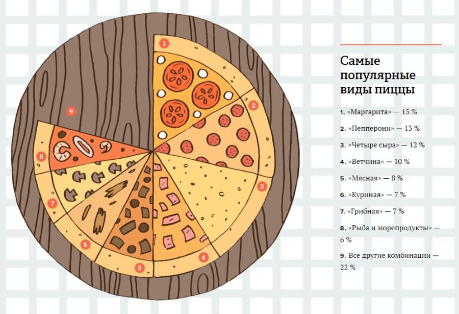 рецепт тонкого теста на пиццу