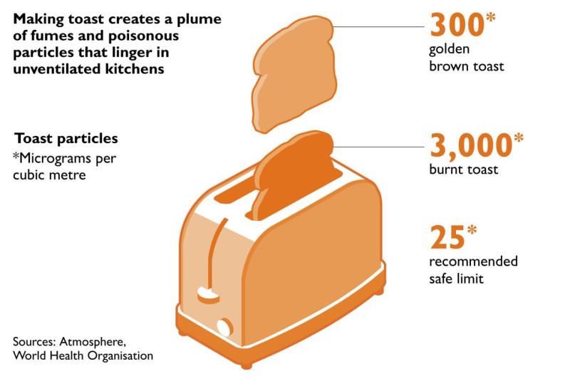 При жарке тоста до золотистой корочки в кубометре воздуха образуется 300 мкг токсичных частиц. Когда хлеб подгорел их число увеличивается до 3000 мкг/м³. Норма при этом составляет 25 мкг/м³