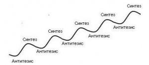 Sintez-Antitezis