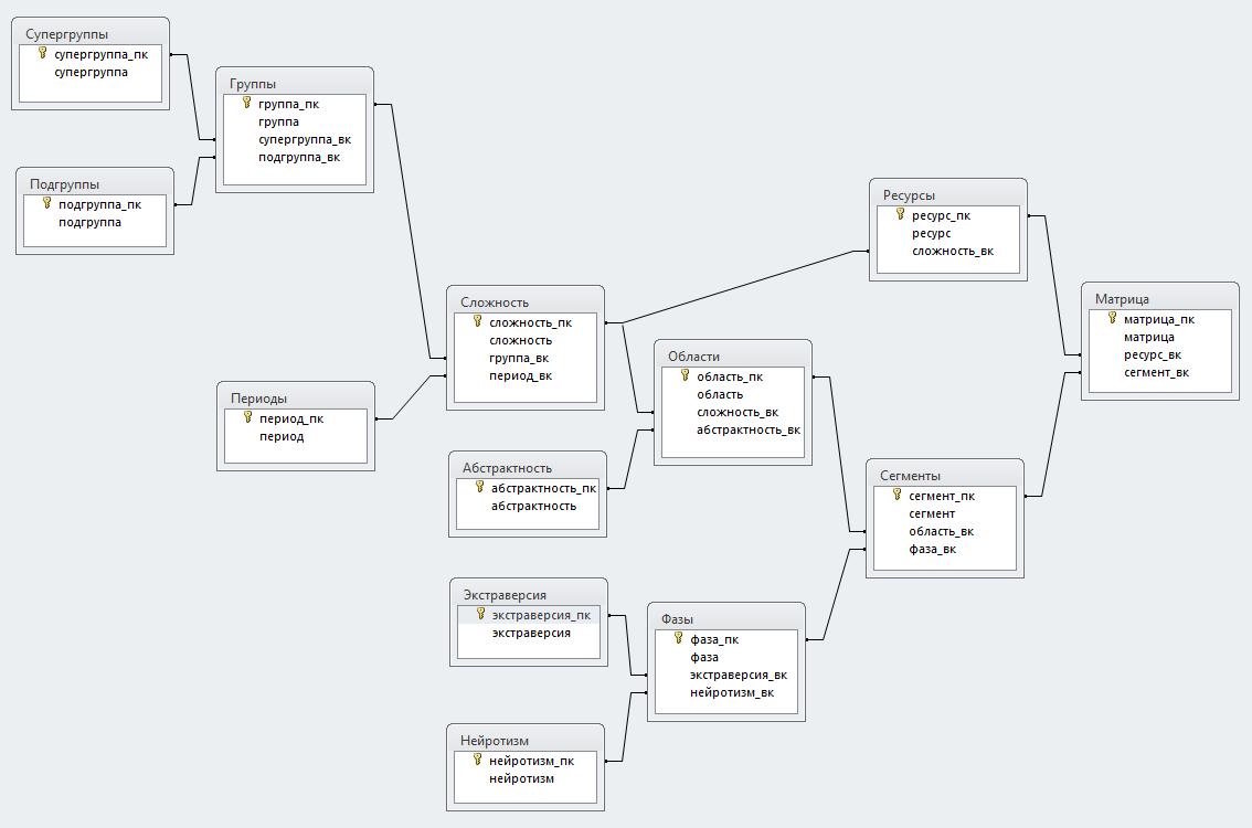 Структура_данных.png
