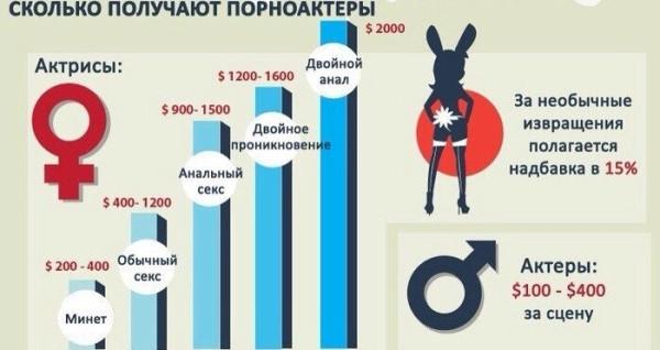Секс статистика украина