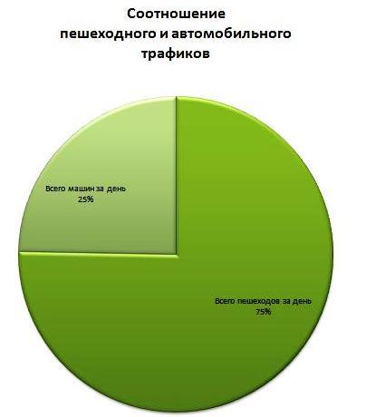 График соотношения трафиков