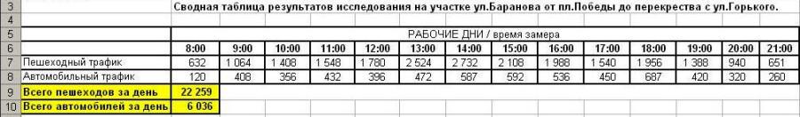 таблица подсчета
