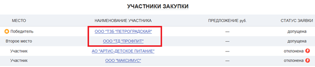 https://synapsenet.ru/zakupki/fz44/0172200005519000130%231--sanktpeterburg-kompleksnaya-postavka-produktov-pitaniya