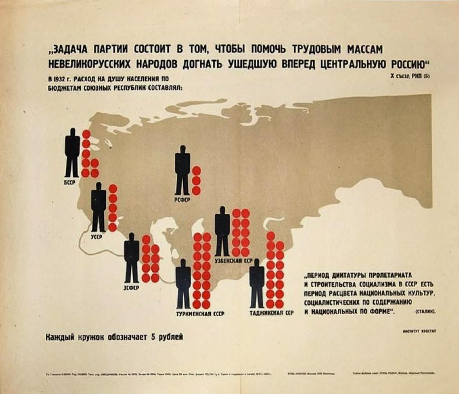 Soviet Poster 1932