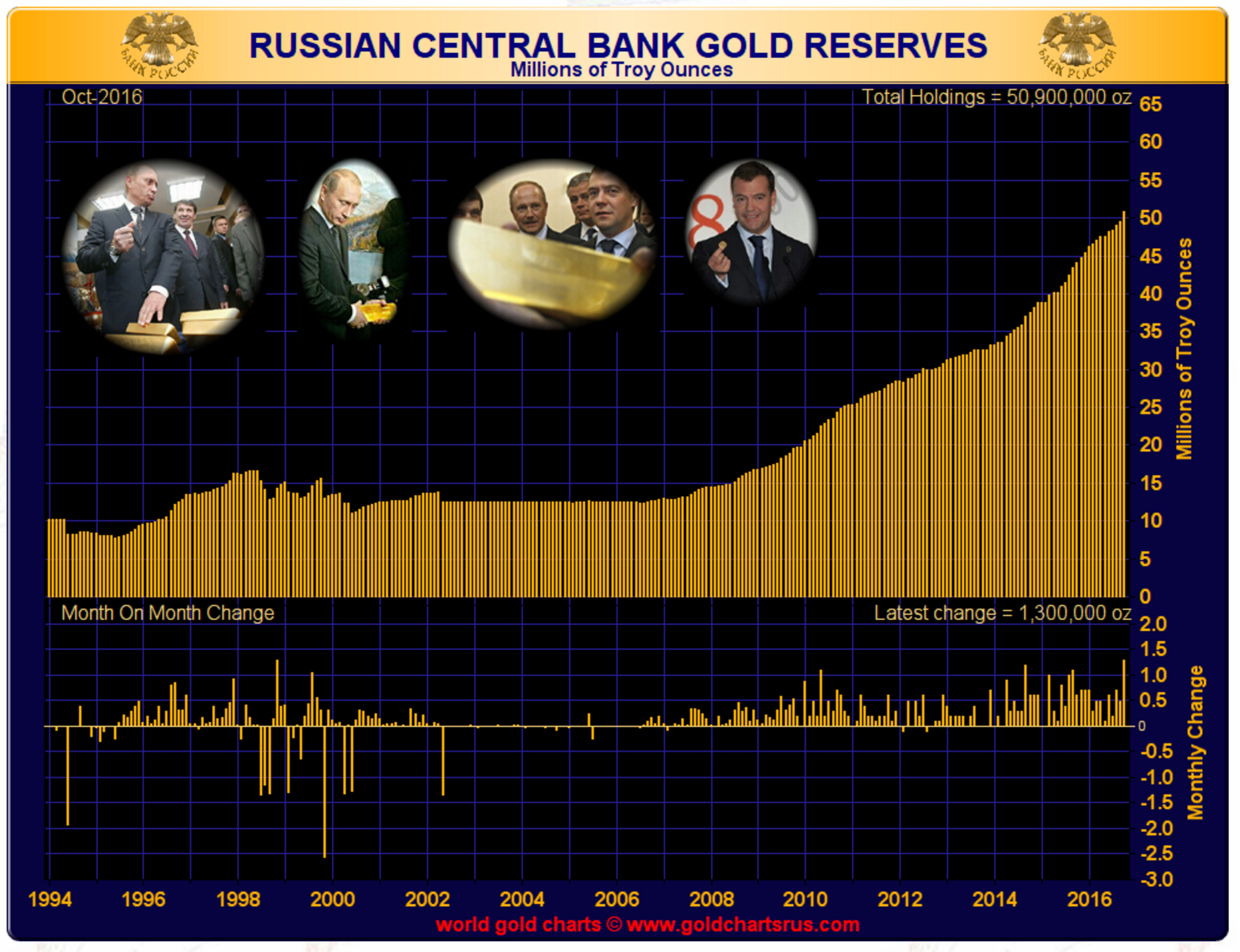 Rus Gold Reserves