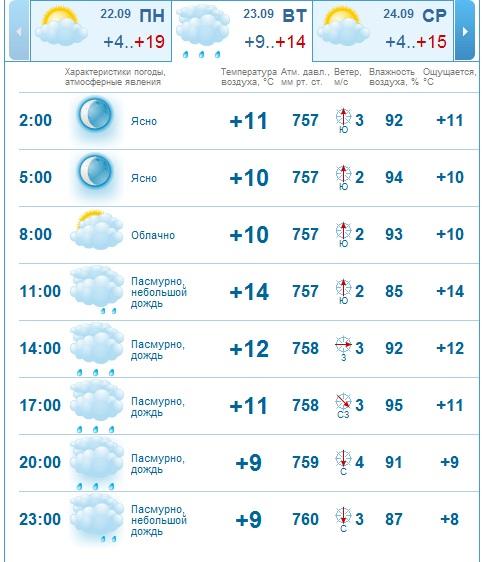 погода 23 сентября комсоомльск-на-амуре спартак-смена