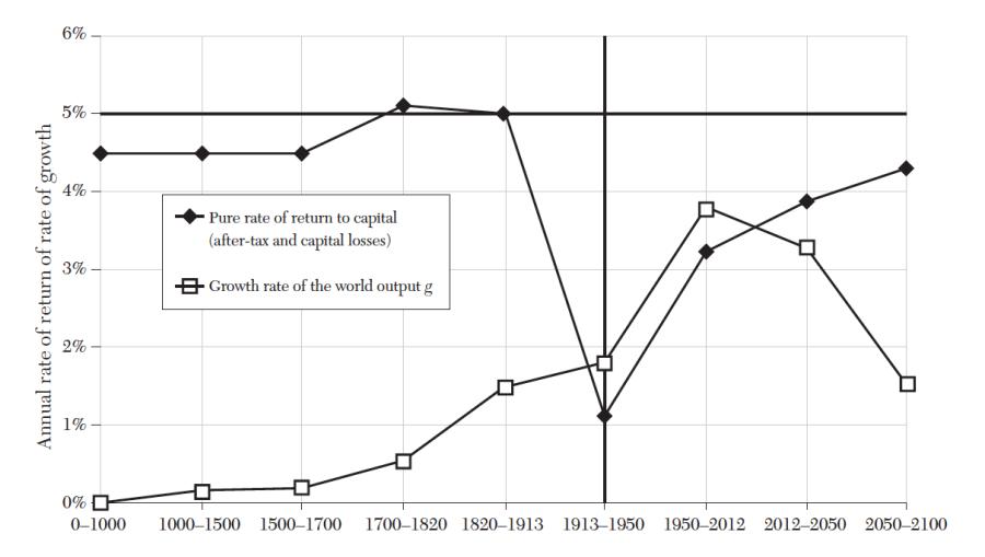 Piketty's reinterpretation of the twentieth-century economic history of capitalism