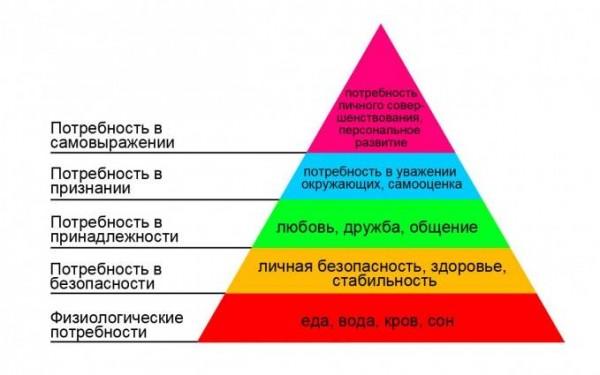 piramida_maslou