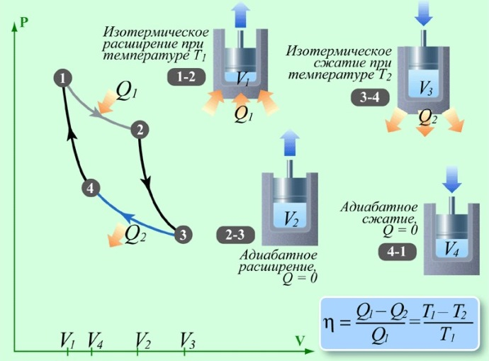 Цикл Карно в представлении современной термодинамики.