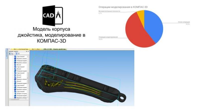 Трехмерное проектирование в САПР,  доработка модели под требования трехмерной печати.
