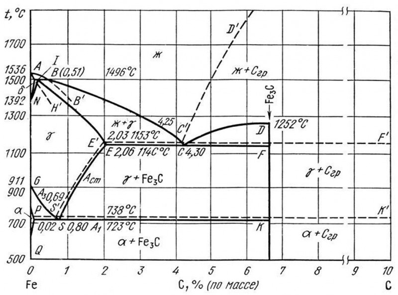 Фазовая диаграмма железо-углерод с точками Чернова a, b,c, d