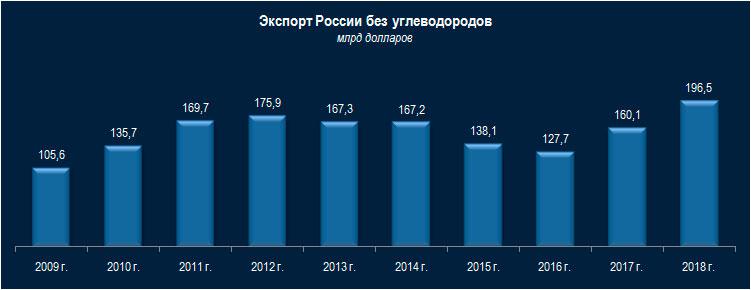 Российский экспорт без нефтяной иглы