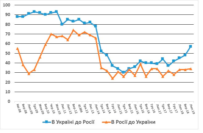 Безответная любовь украинцев к России