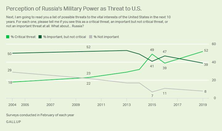 Россия для США — враг №1