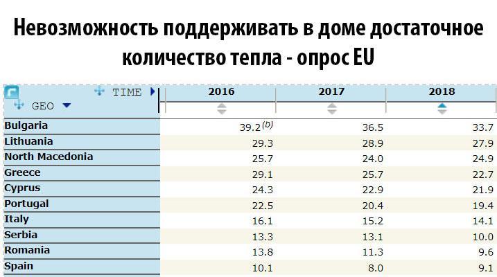 Опрос ЕС: тепло ли вам, девицы?