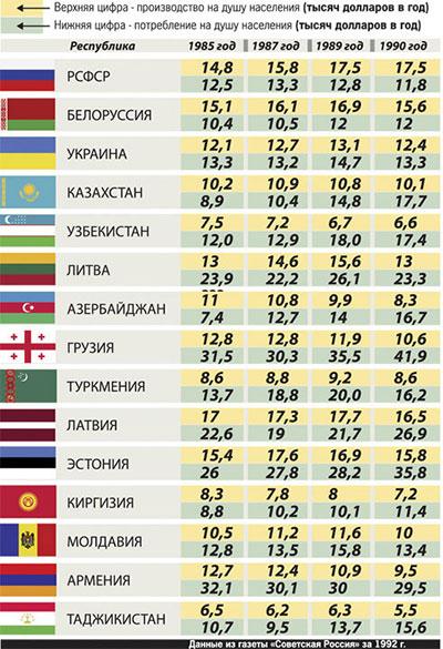 Республики СССР: производство и потребление