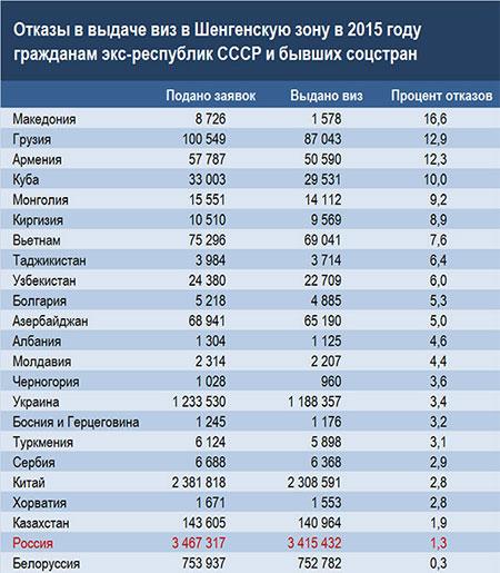 Шенген для россиян и украинцев