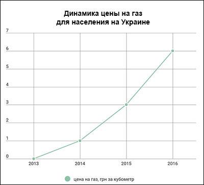 Итог Майдана: цена газа выросла в десять раз