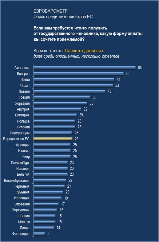 Коррупция в Евросоюзе. Часть 1