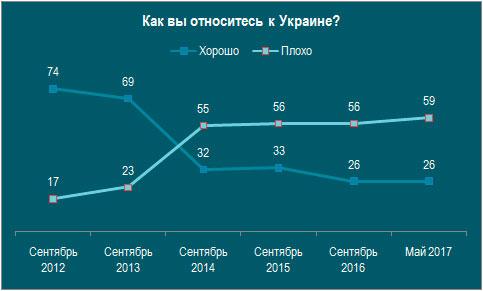 Как вы относитесь к Украине?