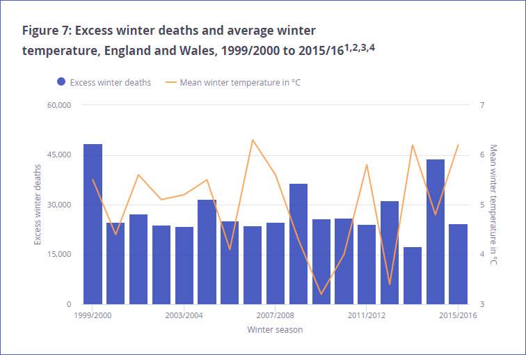 Британцы умирают от холода