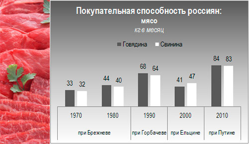 Продолжительность жизни в России снижается