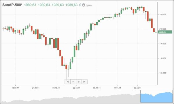 S&P 500 2014-12-15