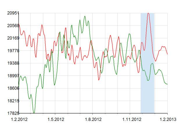 График-прогноз на доверенных лиц В.Путина