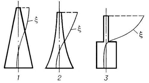 Рис. 2. Волноводные резонансные акустические концентраторы 1 — конический, 2 — экспоненциальный, 3 — ступенчатый, распределение амплитуды колебаний. Концентратор акустический.