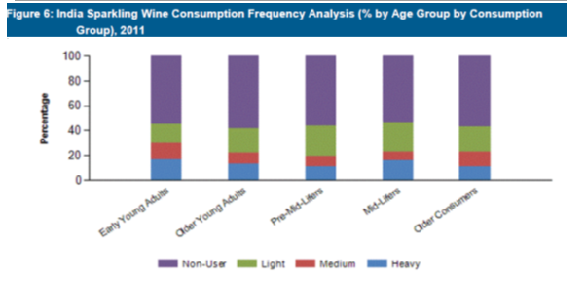 consumption of alcohol in india