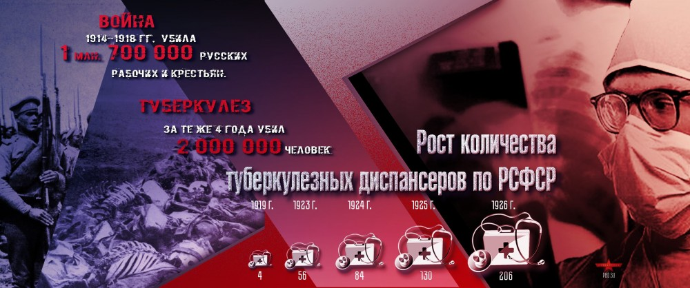 Рост количества туберкулёзных диспансеров по РСФСР