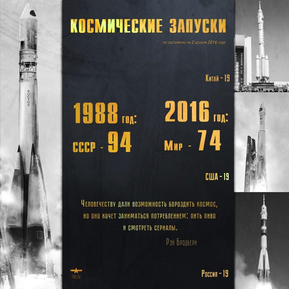 Космические запуски