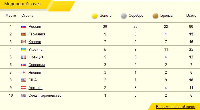 Медальный Зачёт, Паралимпийские игры в Сочи-2014
