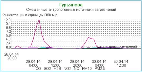 График_29_04_2014_КОС