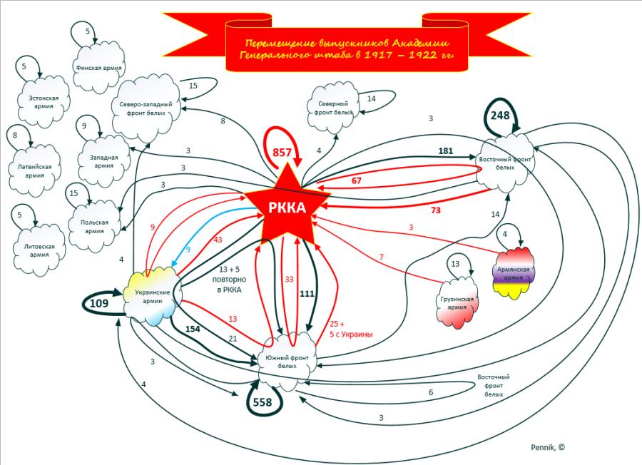 Динамика движения выпускников АГШ по армиям Гражднанской войны