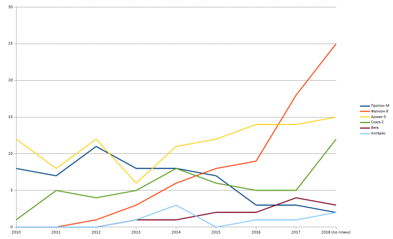 Commercial_launches_by_year.png