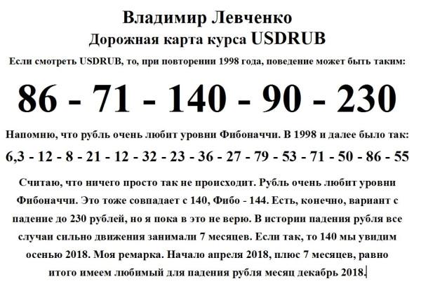 Дорожная карта курса USDRUB по Владимиру Левченко