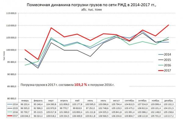 Погрузка на железных дорогах России по 2017 г.