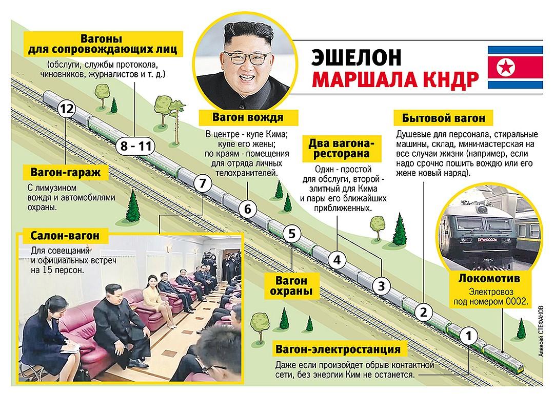 Бронепоезд Кима III осваивает новые маршруты
