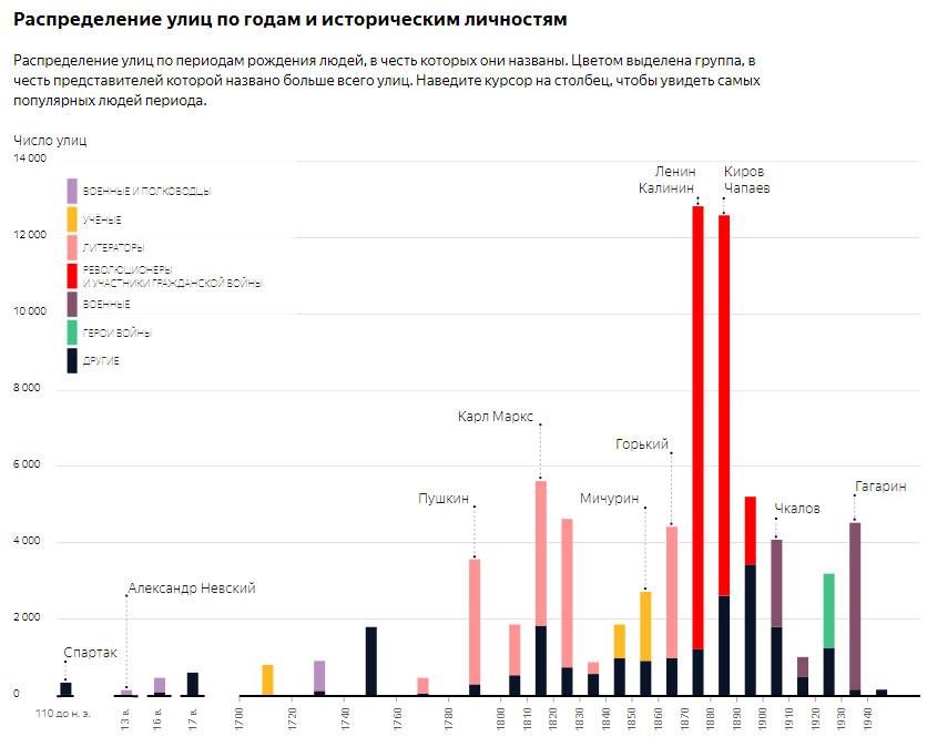 Какие улицы самые длинные в России?