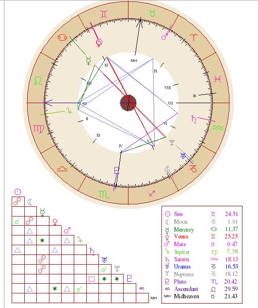 astro chart round